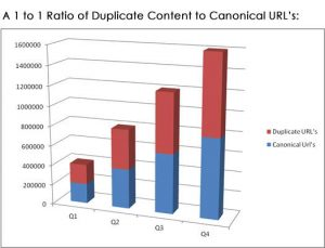redirect-seo-duplicate-urls